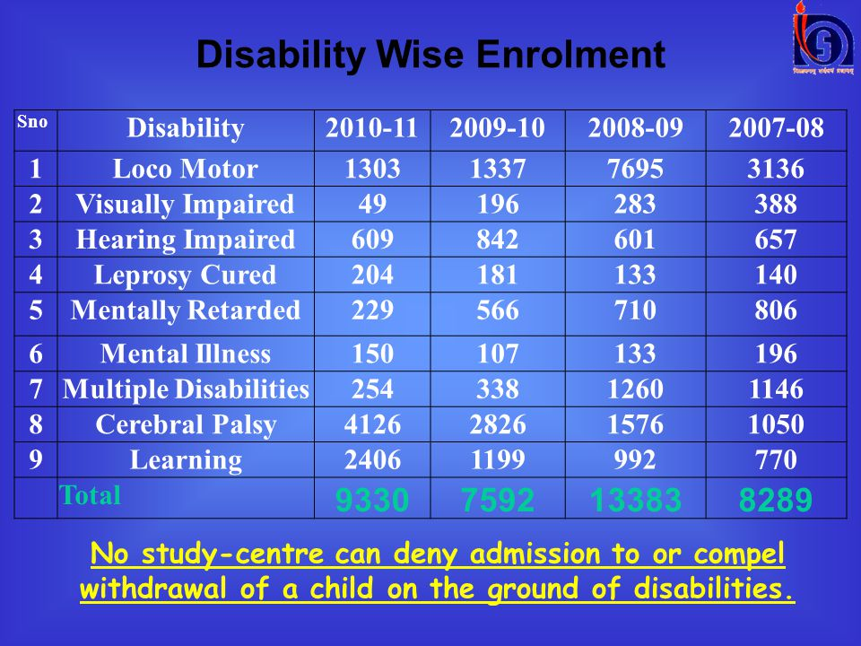 Disability Wise Enrolment Sno Disability2010-112009-102008-092007-08 1Loco Motor1303133776953136 2Visually Impaired49196283388 3Hearing Impaired609842601657 4Leprosy Cured204181133140 5Mentally Retarded229566710806 6Mental Illness150107133196 7Multiple Disabilities25433812601146 8Cerebral Palsy4126282615761050 9Learning24061199992770 Total 93307592133838289 No study-centre can deny admission to or compel withdrawal of a child on the ground of disabilities.