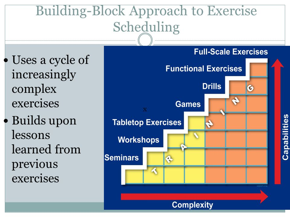 Building-Block Approach to Exercise Scheduling Uses a cycle of increasingly complex exercises Builds upon lessons learned from previous exercises x