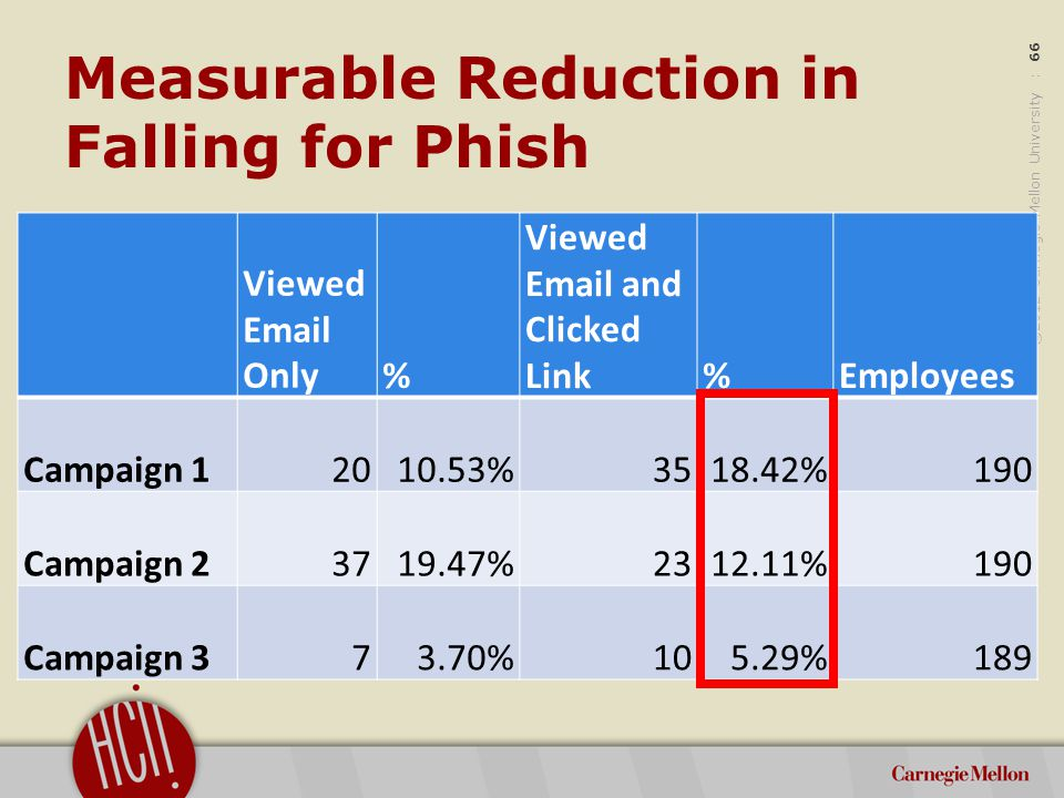 ©2012 Carnegie Mellon University : 66 Measurable Reduction in Falling for Phish Viewed Email Only% Viewed Email and Clicked Link%Employees Campaign 12010.53%3518.42%190 Campaign 23719.47%2312.11%190 Campaign 373.70%105.29%189
