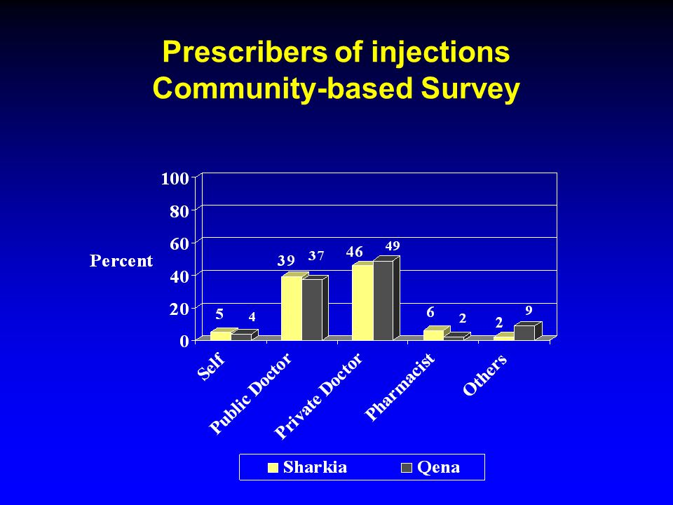 Prescribers of injections Community-based Survey