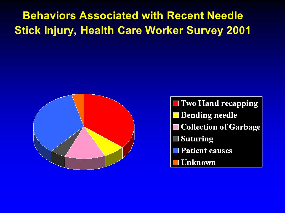 Behaviors Associated with Recent Needle Stick Injury, Health Care Worker Survey 2001