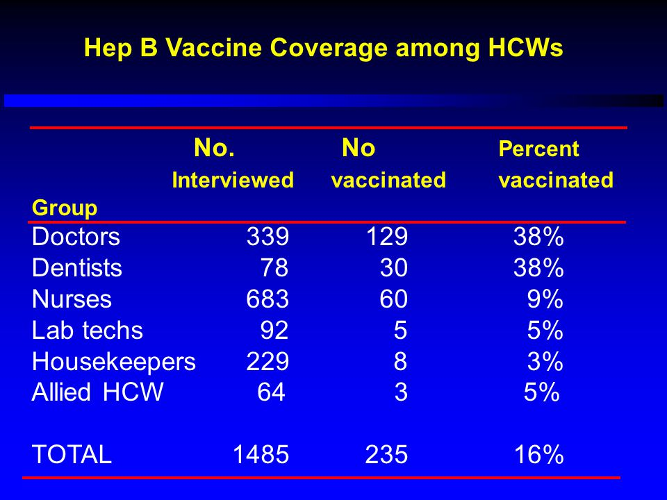 Hep B Vaccine Coverage among HCWs No. No Percent Interviewed vaccinated vaccinated Group Doctors 339129 38% Dentists 78 30 38% Nurses 683 60 9% Lab te