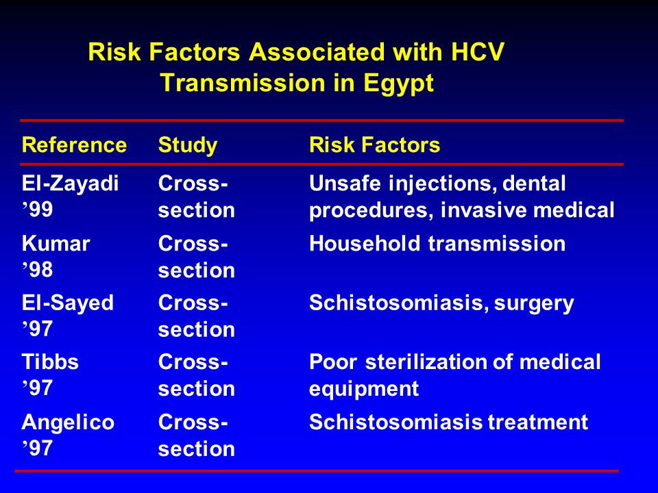 Risk Factors Associated with HCV Transmission in Egypt ReferenceStudyRisk Factors El-Zayadi ' 99 Cross- section Unsafe injections, dental procedures,