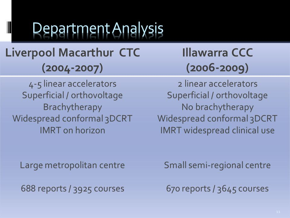 --- ROSIS Melbourne Australia 2012 --- Liverpool Macarthur CTC (2004-2007) Illawarra CCC (2006-2009) 4-5 linear accelerators Superficial / orthovoltage Brachytherapy Widespread conformal 3DCRT IMRT on horizon Large metropolitan centre 688 reports / 3925 courses 2 linear accelerators Superficial / orthovoltage No brachytherapy Widespread conformal 3DCRT IMRT widespread clinical use Small semi-regional centre 670 reports / 3645 courses 11
