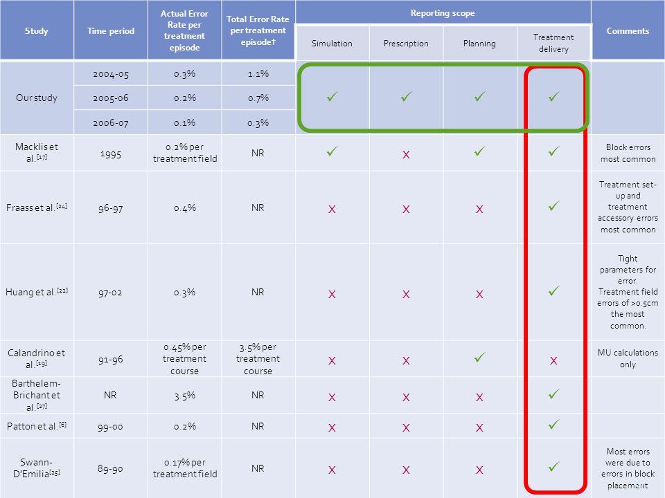 --- ROSIS Melbourne Australia 2012 --- StudyTime period Actual Error Rate per treatment episode Total Error Rate per treatment episode† Reporting scope Comments SimulationPrescriptionPlanning Treatment delivery Our study 2004-050.3%1.1% 2005-060.2%0.7% 2006-070.1%0.3% Macklis et al.