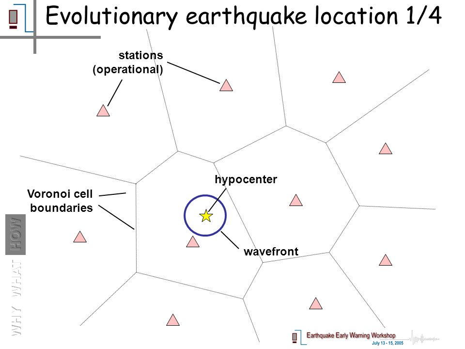 wavefront hypocenter stations (operational) Voronoi cell boundaries Evolutionary earthquake location 1/4