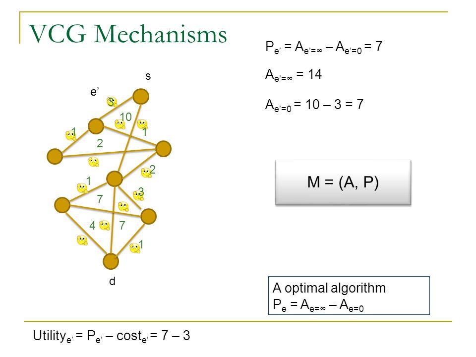 VCG Mechanisms 1 2 3 10 2 1 1 4 3 7 7 1 P e' = A e'=∞ – A e'=0 = 7 e' A e'=∞ = 14 A e'=0 = 10 – 3 = 7 s Utility e' = P e' – cost e' = 7 – 3 M = (A, P) A optimal algorithm P e = A e=∞ – A e=0 d