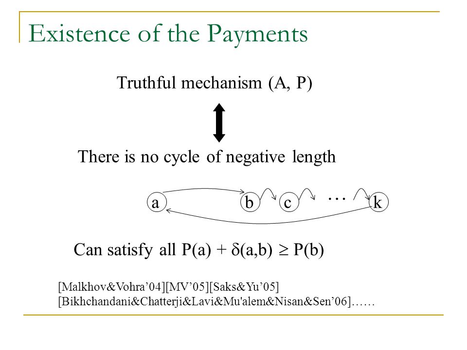 Existence of the Payments Truthful mechanism (A, P) Can satisfy all P(a) +  (a,b)  P(b) There is no cycle of negative length abkc … [Malkhov&Vohra'04][MV'05][Saks&Yu'05] [Bikhchandani&Chatterji&Lavi&Mu alem&Nisan&Sen'06]……