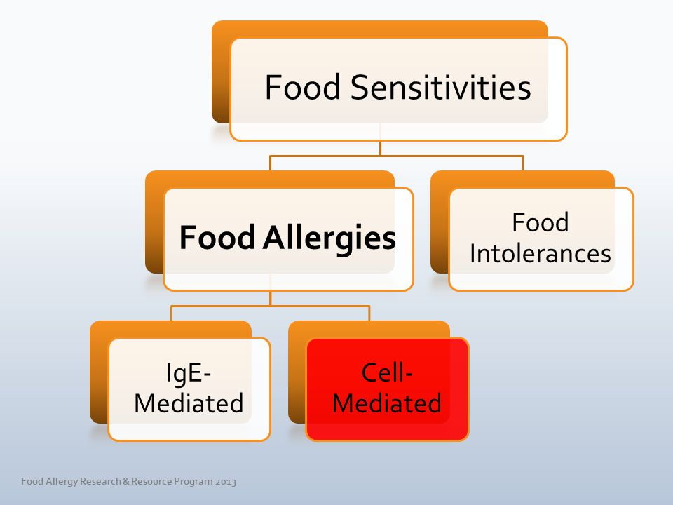FoodSymptoms ChocolateMigraine headache TartrazineAsthma Sulfiting agentsAsthma Food colorsHyperkinesis Food Allergy Research & Resource Program 2013