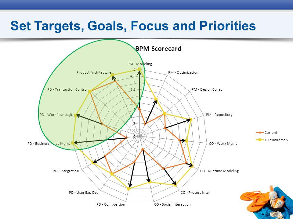 Set Targets, Goals, Focus and Priorities