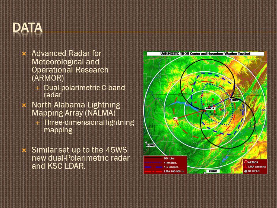  Advanced Radar for Meteorological and Operational Research (ARMOR)  Dual-polarimetric C-band radar  North Alabama Lightning Mapping Array (NALMA)  Three-dimensional lightning mapping  Similar set up to the 45WS new dual-Polarimetric radar and KSC LDAR.