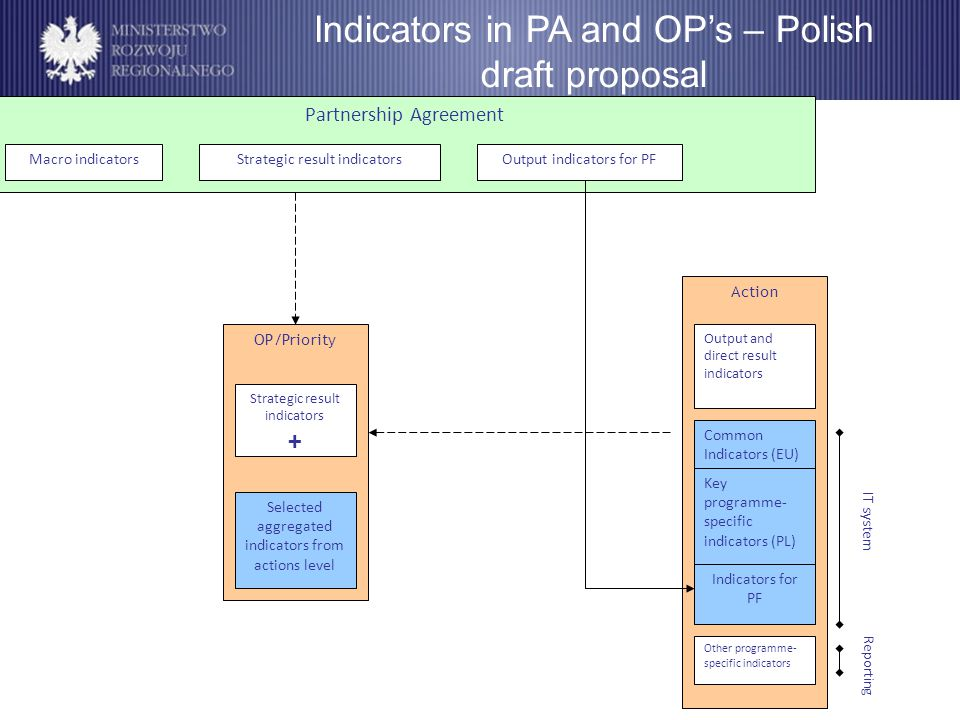 Indicators in PA and OP's – Polish draft proposal Partnership Agreement OP/Priority Action Output and direct result indicators Macro indicatorsStrategic result indicatorsOutput indicators for PF Common Indicators (EU) Key programme- specific indicators (PL) Indicators for PF Other programme- specific indicators IT system Reporting Strategic result indicators + Selected aggregated indicators from actions level