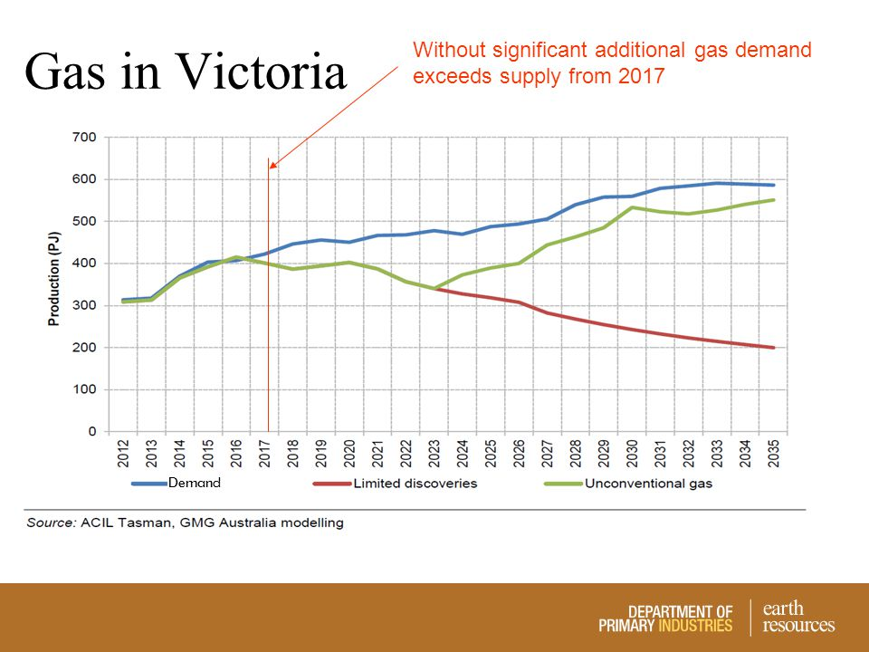 Gas in Victoria Without significant additional gas demand exceeds supply from 2017 Demand
