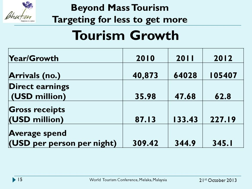 21 st October 2013 World Tourism Conference, Melaka, Malaysia 15 Beyond Mass Tourism Targeting for less to get more Year/Growth201020112012 Arrivals (no.)40,87364028105407 Direct earnings (USD million)35.9847.6862.8 Gross receipts (USD million)87.13133.43227.19 Average spend (USD per person per night)309.42344.9345.1 Tourism Growth