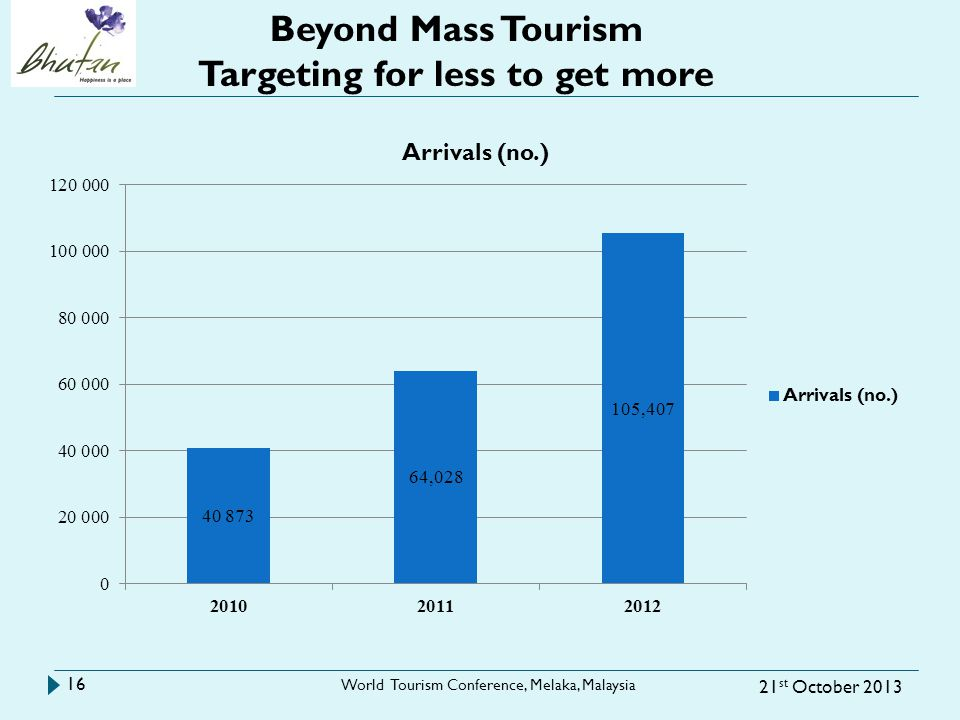 21 st October 2013 World Tourism Conference, Melaka, Malaysia 16 Beyond Mass Tourism Targeting for less to get more