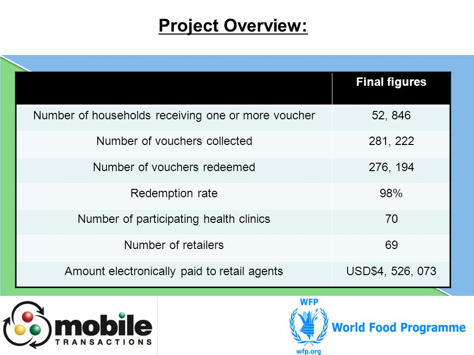 Project Overview: Final figures Number of households receiving one or more voucher52, 846 Number of vouchers collected281, 222 Number of vouchers redeemed276, 194 Redemption rate98% Number of participating health clinics70 Number of retailers69 Amount electronically paid to retail agentsUSD$4, 526, 073