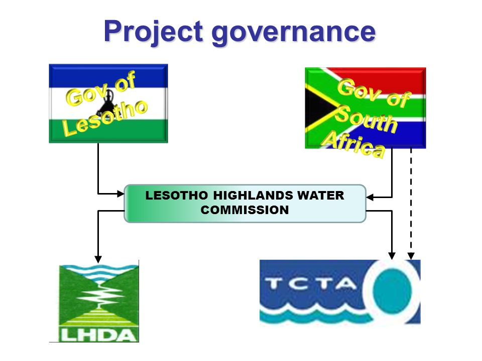 TOP STRUCTURE OF THE LHDA – PHASE II Chief Executive Div Manager Development and Operations Division Div Manager Social Development and Environmental CHIEF OPERATING OFFICER (COO) Div Manager Phase II & Project management Unit PMU - Engineering - Social & environmental - Financial - Communications (PR) - Contracts / Legal …….