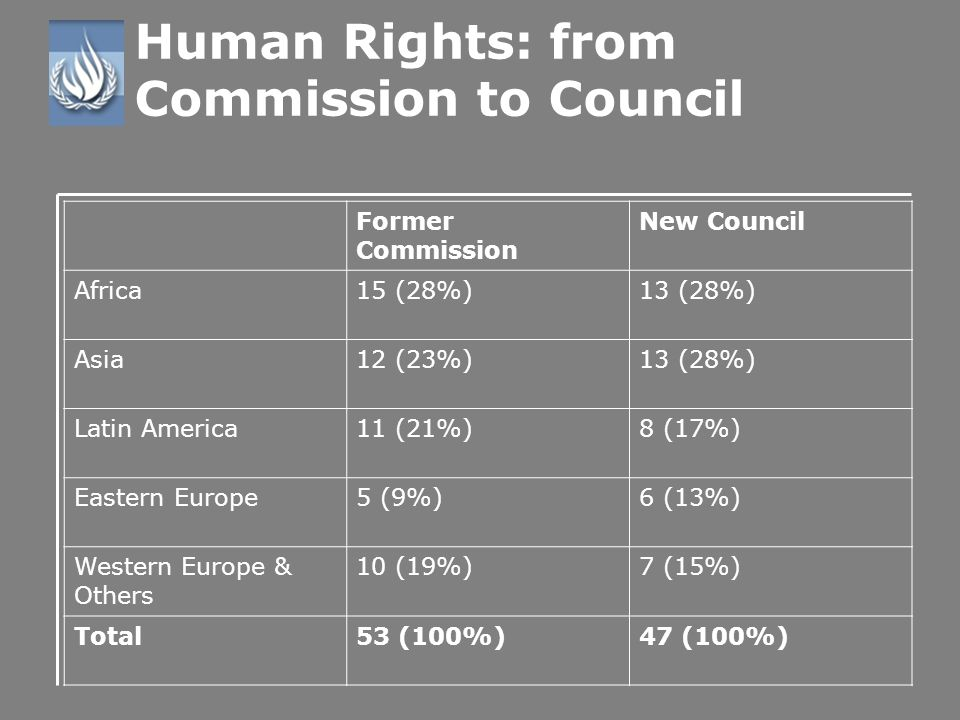 Human Rights: from Commission to Council Former Commission New Council Africa15 (28%)13 (28%) Asia12 (23%)13 (28%) Latin America11 (21%)8 (17%) Eastern Europe5 (9%)6 (13%) Western Europe & Others 10 (19%)7 (15%) Total53 (100%)47 (100%)