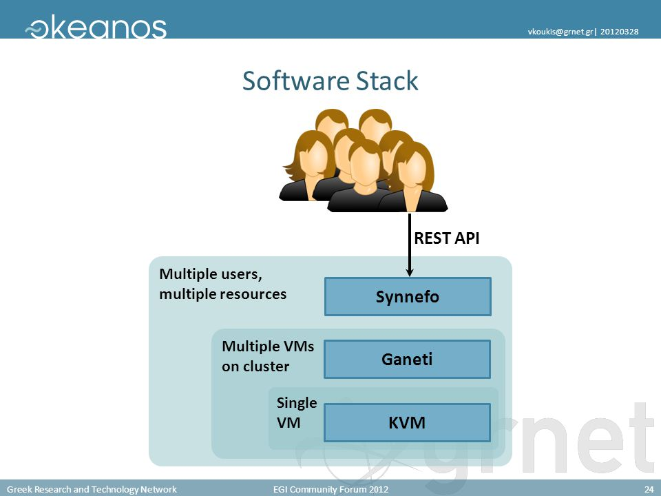 Greek Research and Technology NetworkEGI Community Forum 201224 vkoukis@grnet.gr| 20120328 Software Stack Multiple users, multiple resources Multiple VMs on cluster Single VM Synnefo Ganeti KVM REST API