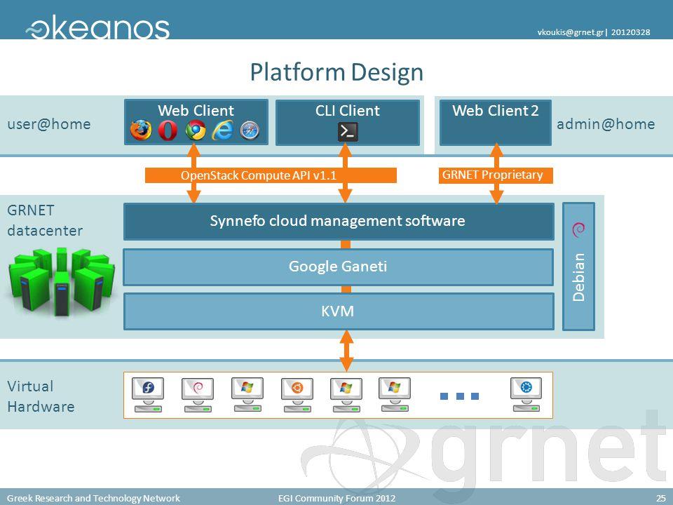 Greek Research and Technology NetworkEGI Community Forum 201225 vkoukis@grnet.gr  20120328 Platform Design user@home admin@home Web ClientCLI ClientWe