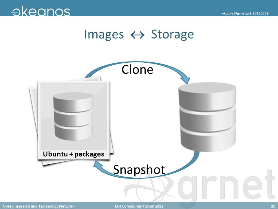 Greek Research and Technology NetworkEGI Community Forum 201235 vkoukis@grnet.gr| 20120328 Clone Snapshot Images  Storage Ubuntu root Ubuntu + packages