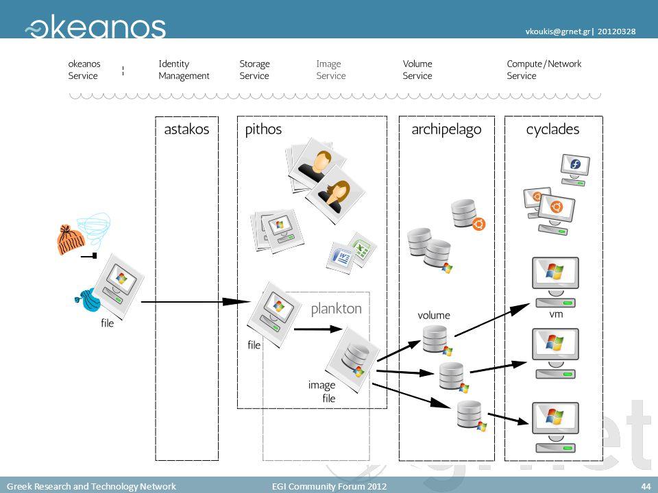 Greek Research and Technology NetworkEGI Community Forum 201244 vkoukis@grnet.gr  20120328