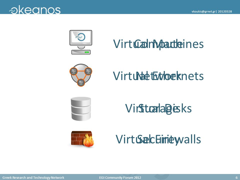 Greek Research and Technology Network EGI Community Forum 20126 vkoukis@grnet.gr| 20120328 Compute Network Storage Security Virtual Machines Virtual Ethernets Virtual Disks Virtual Firewalls