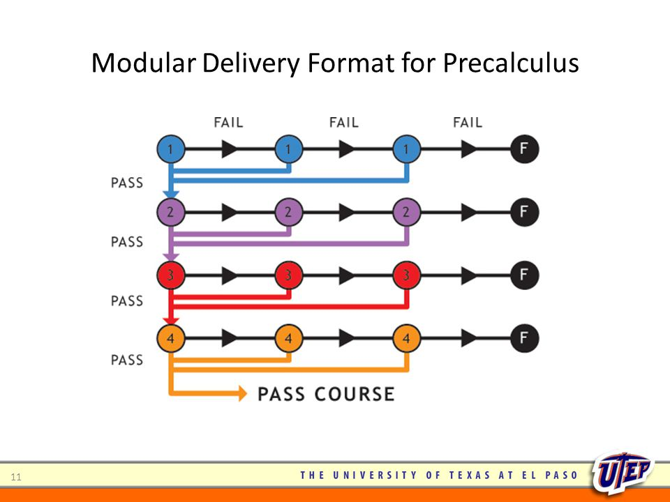 Modular Delivery Format for Precalculus 11