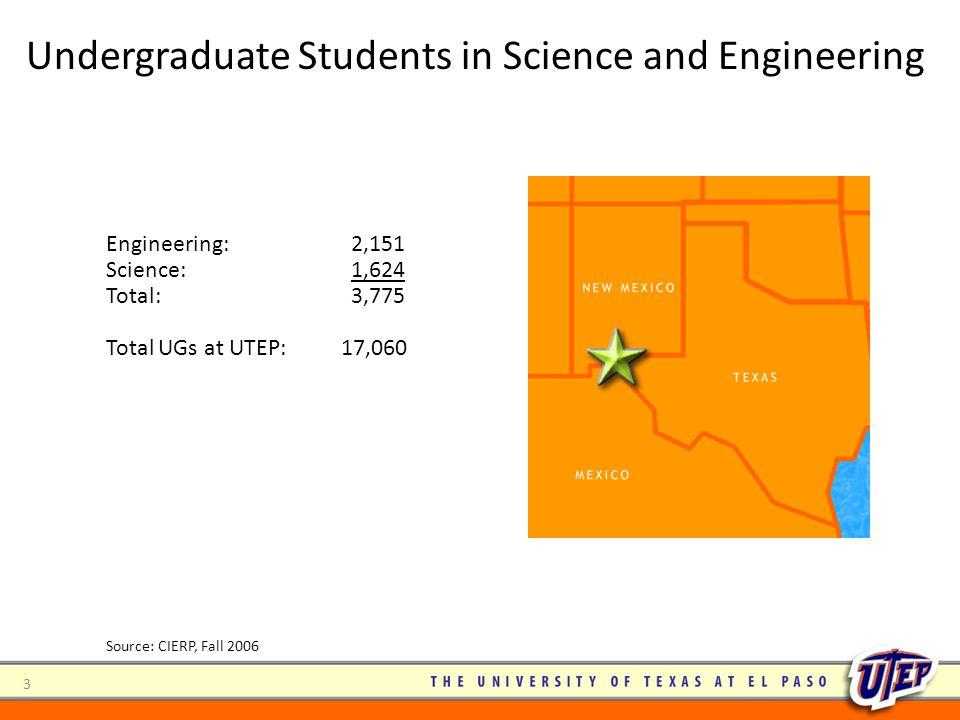 3 Engineering: 2,151 Science: 1,624 Total: 3,775 Total UGs at UTEP: 17,060 Source: CIERP, Fall 2006 Undergraduate Students in Science and Engineering