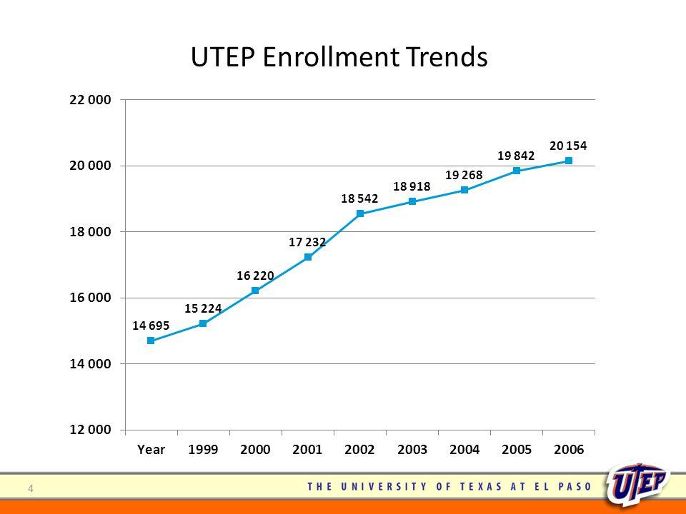 4 UTEP Enrollment Trends