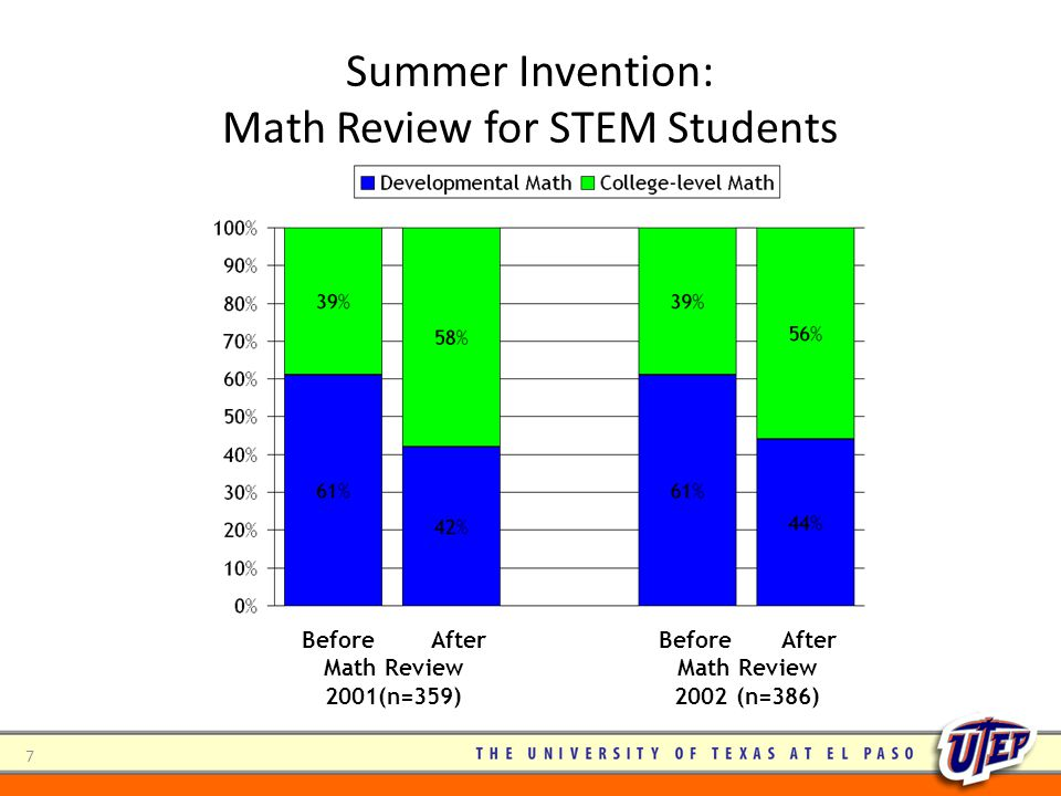Summer Invention: Math Review for STEM Students Before After Math Review 2001(n=359) Before After Math Review 2002 (n=386) 7
