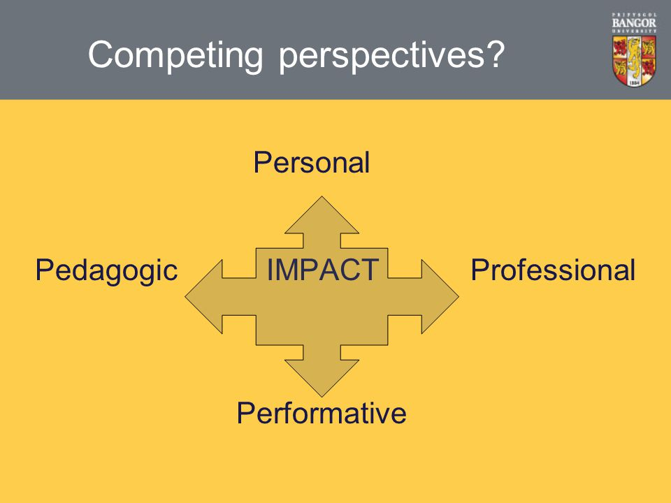 Competing perspectives Personal Pedagogic IMPACT Professional Performative