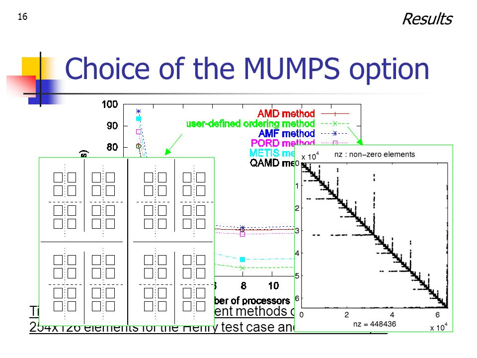 16 Choice of the MUMPS option Time spent in MUMPS for different methods of pivot order with mesh 254x126 elements for the Henry test case and 10 time steps.