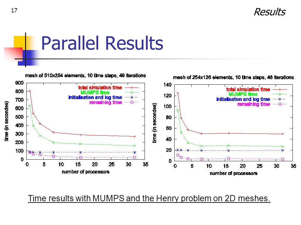 17 Parallel Results Time results with MUMPS and the Henry problem on 2D meshes. Results