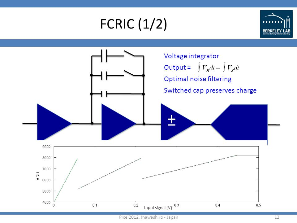 FCRIC (1/2) 12Pixel2012, Inawashiro - Japan 16 channels Gain 8, 2, 1 12 + 1 bit ADC Covers 15-bit dynamic range Quantization error always < photostatistics CDS – correlated double sampling ± ± Preamp Multi-gain integrator CDSPipelined ADC Voltage integrator Output = Optimal noise filtering Switched cap preserves charge ADU Input signal (V)