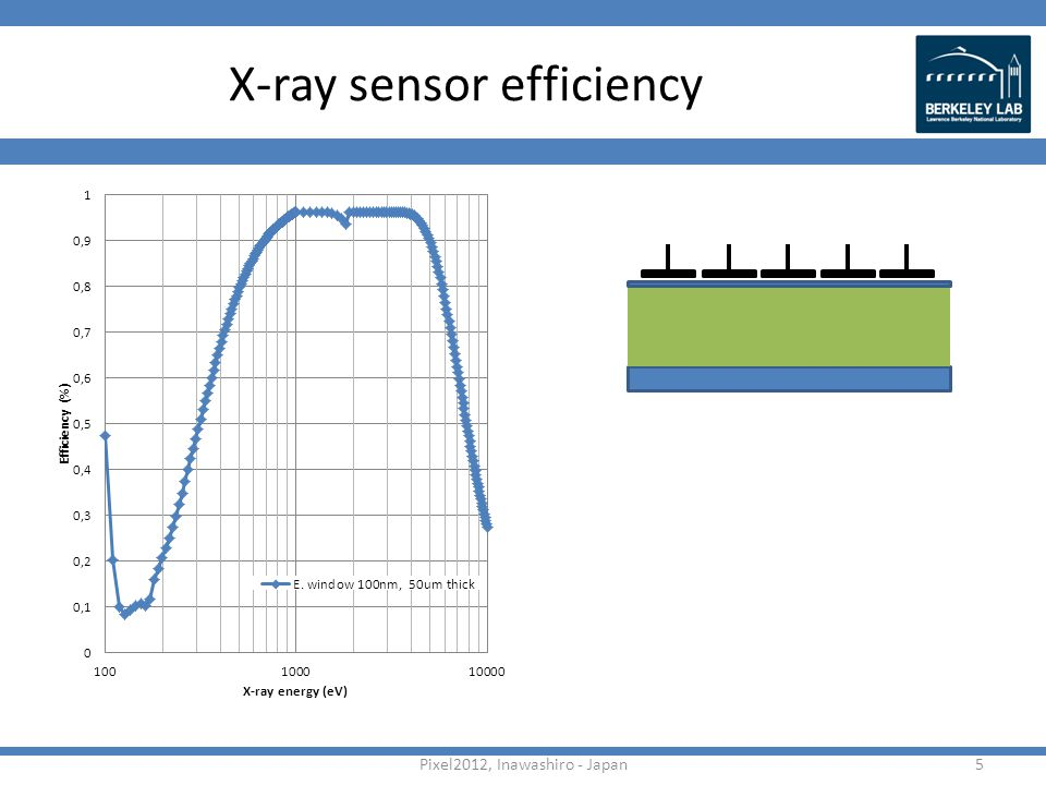 X-ray sensor efficiency Pixel2012, Inawashiro - Japan5