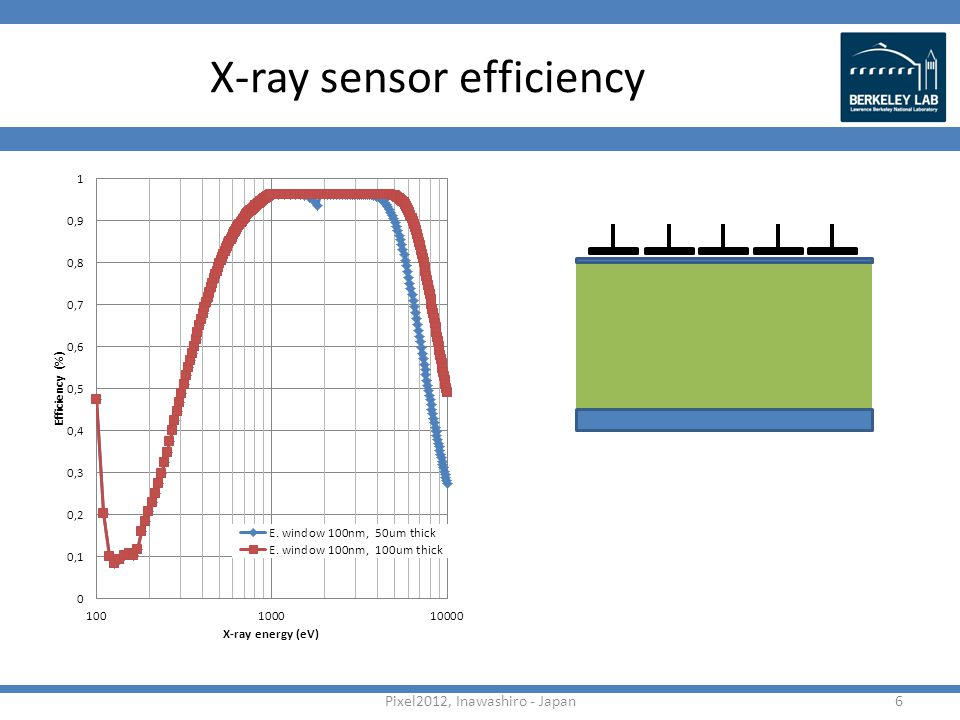 X-ray sensor efficiency Pixel2012, Inawashiro - Japan6