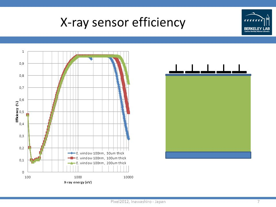X-ray sensor efficiency Pixel2012, Inawashiro - Japan7