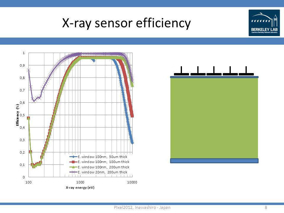 X-ray sensor efficiency Pixel2012, Inawashiro - Japan8