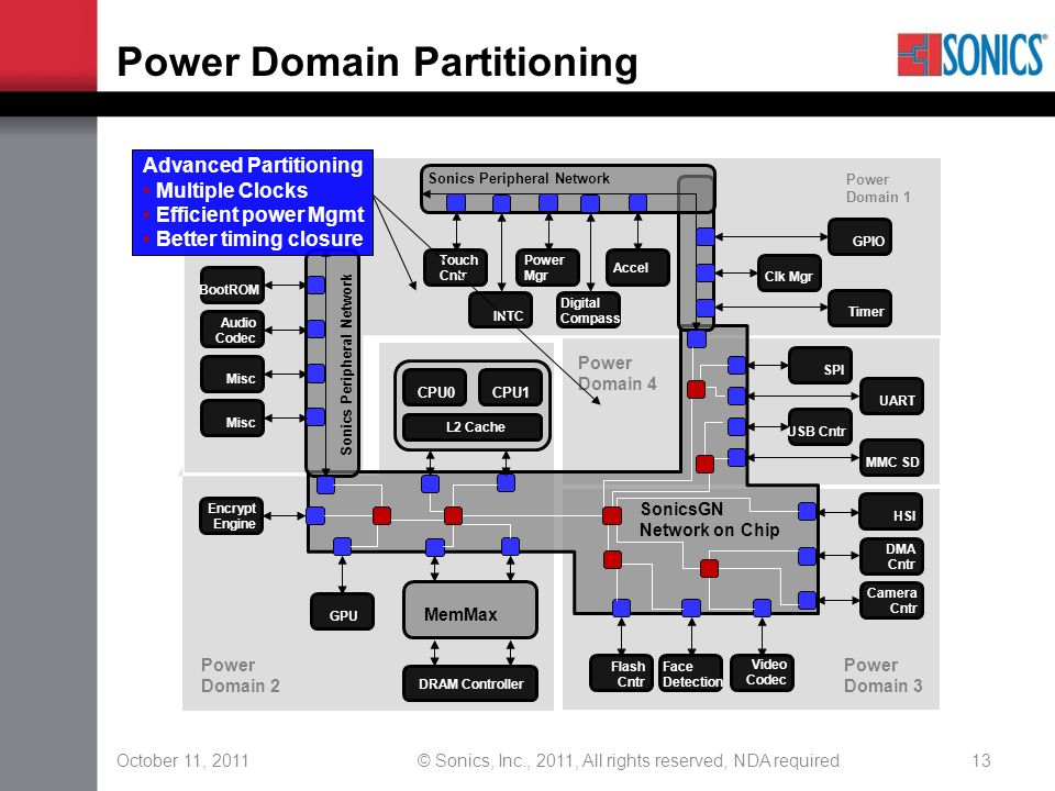October 11, 2011© Sonics, Inc., 2011, All rights reserved, NDA required13 Power Domain Partitioning CPU1 CPU0 MemMax DRAM Controller Encrypt Engine GP