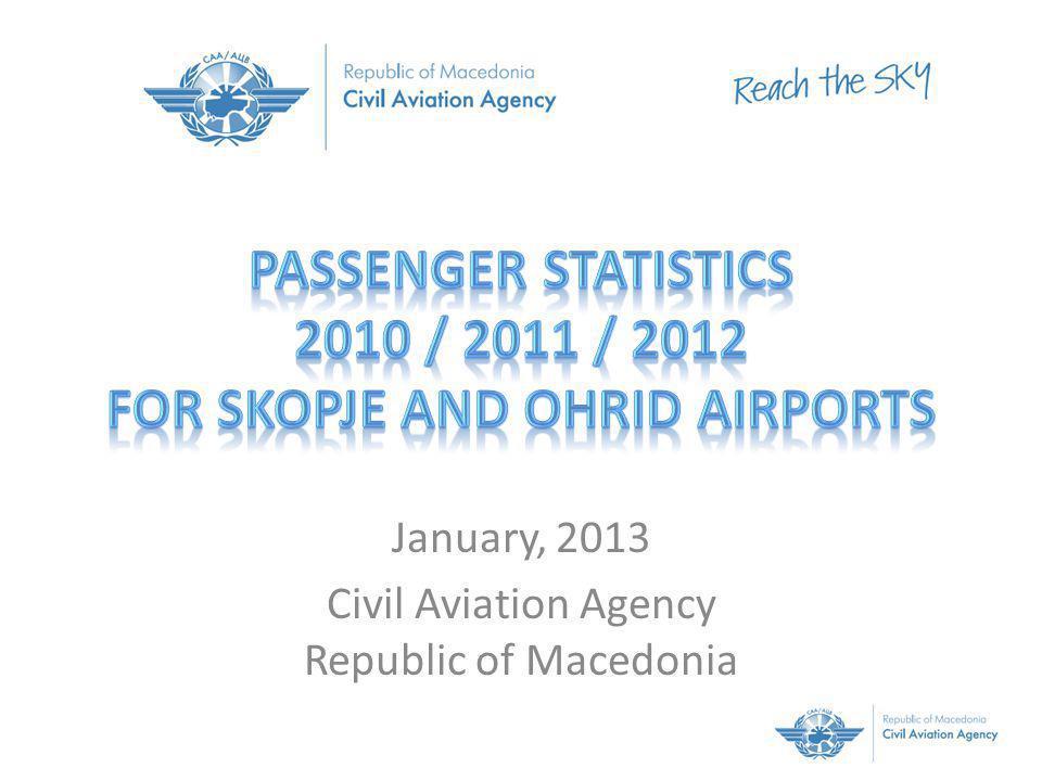 2011 passengers grow + 13% 2012 passengers grow + 8% Republic of Macedonia 2 International airports
