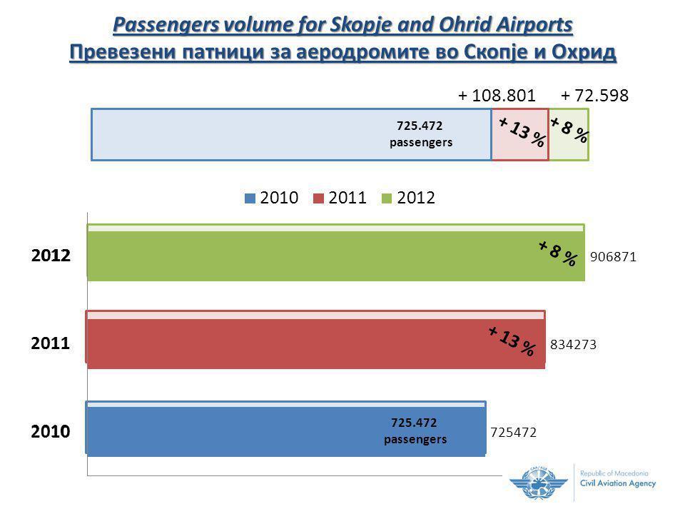 + 108.801+ 72.598 725.472 passengers + 13 %+ 8 % Passengers volume for Skopje and Ohrid Airports Превезени патници за аеродромите во Скопје и Охрид + 13 % + 8 % 725.472 passengers 2012 2011 2010