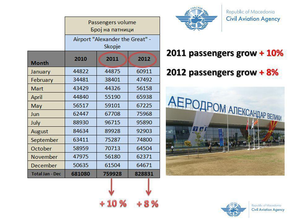 + 78.848+ 68.903 681 080 passengers + 10 % + 8 % Passengers volume (Број на патници) Airport Alexander the Great - Skopje + 10 % + 8 % 681 080 passengers 2012 2011 2010