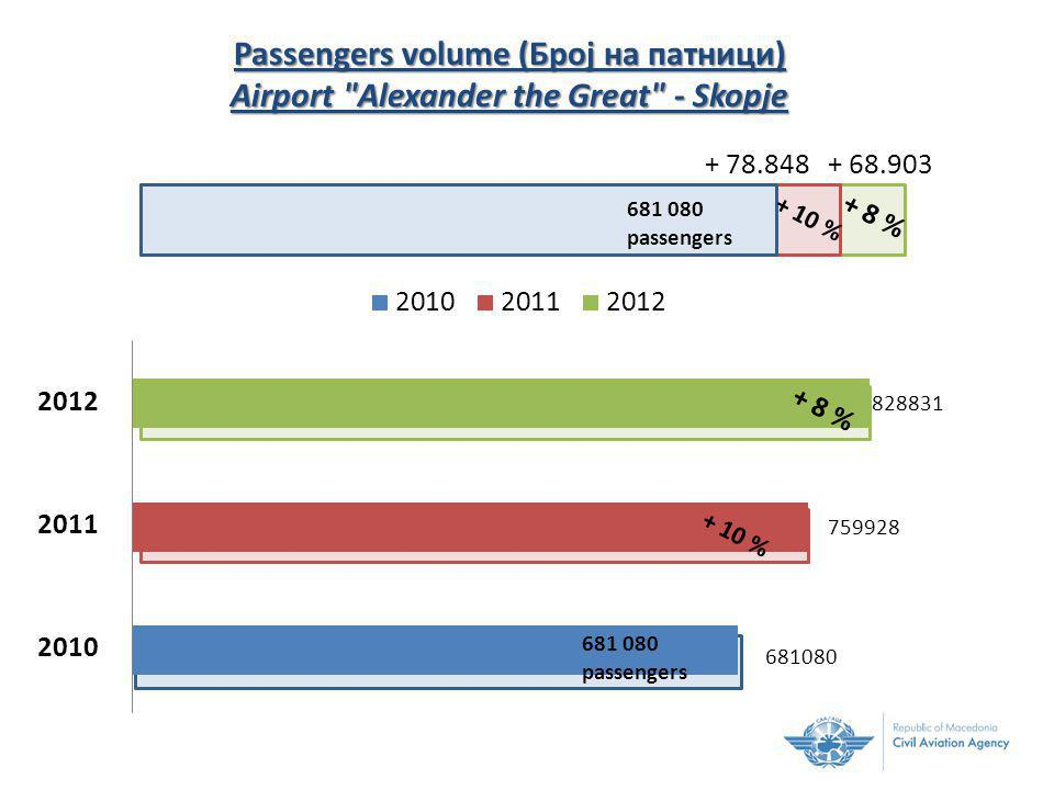 + 78.848+ 68.903 681 080 passengers + 10 % + 8 % Passengers volume (Број на патници) Airport Alexander the Great - Skopje + 10 % + 8 % 681 080 passengers 2012 2011 2010