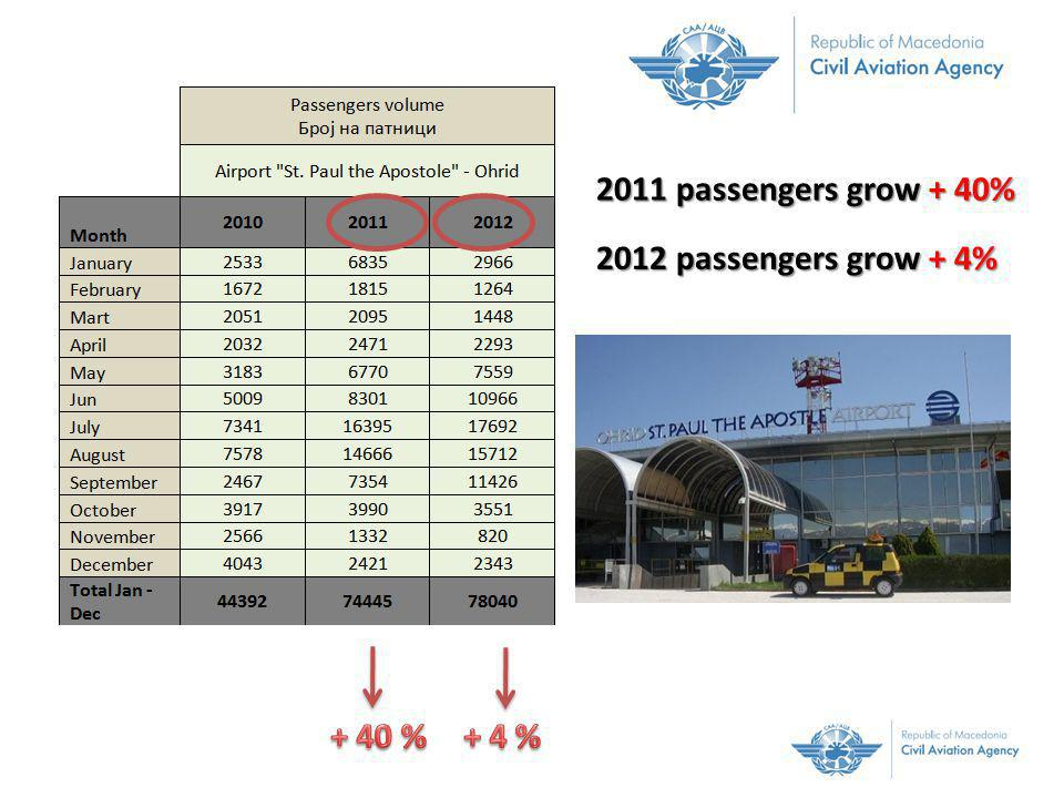 2011 passengers grow + 40% 2012 passengers grow + 4%