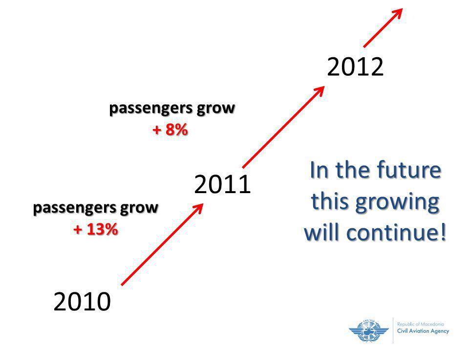 passengers grow + 13% passengers grow passengers grow + 8% In the future this growing will continue!