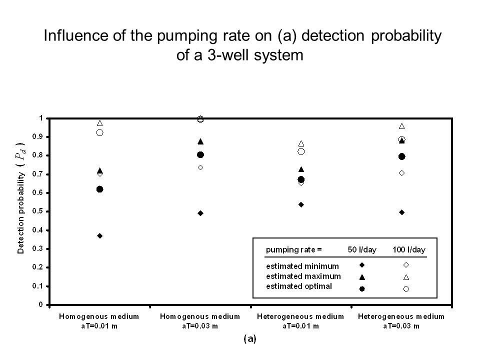 Influence of the pumping rate on (a) detection probability of a 3-well system