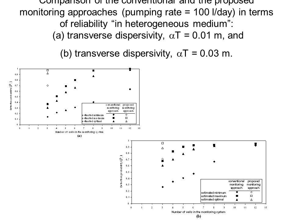 Comparison of the conventional and the proposed monitoring approaches (pumping rate = 100 l/day) in terms of reliability in heterogeneous medium : (a) transverse dispersivity,  T = 0.01 m, and (b) transverse dispersivity,  T = 0.03 m.