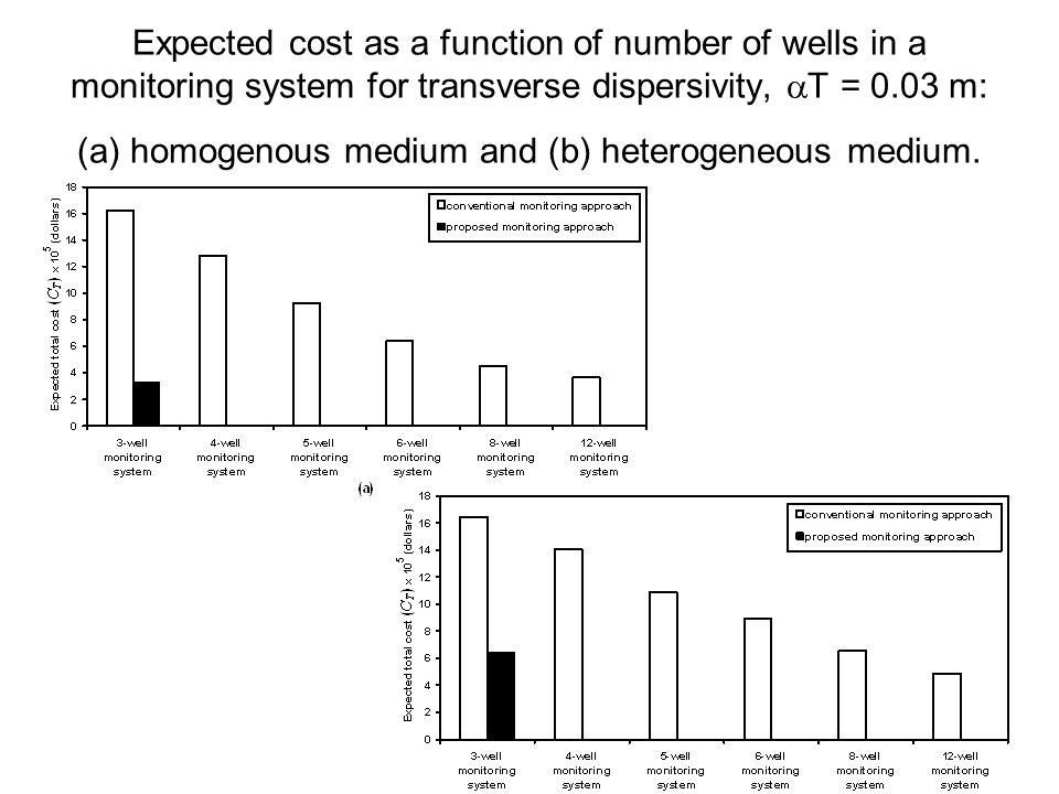 Expected cost as a function of number of wells in a monitoring system for transverse dispersivity,  T = 0.03 m: (a) homogenous medium and (b) heterogeneous medium.