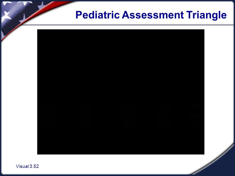 Visual 3.52 Pediatric Assessment Triangle
